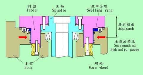 使用环抱式油压锁紧装置,作用点接近盘面,刹车套环能大面积锁紧分度盘